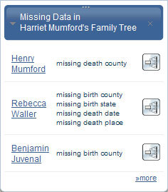 Quickly identify missing vital information on ancestors